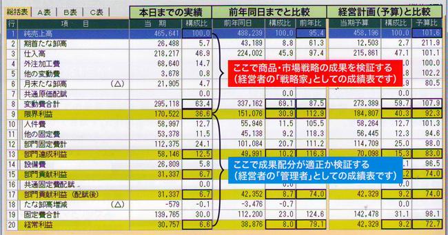 実績・前年・予算の確認画面